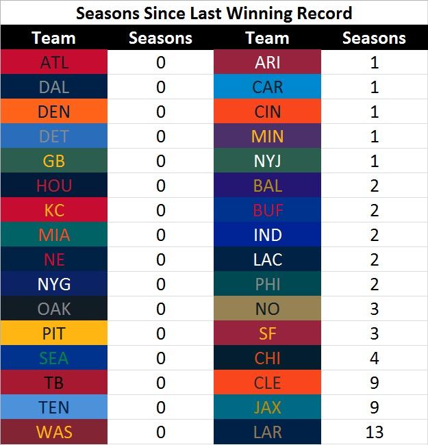Last Winning Season.JPG