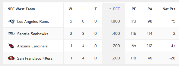 Screenshot_2018-10-07 NFL Standings.png